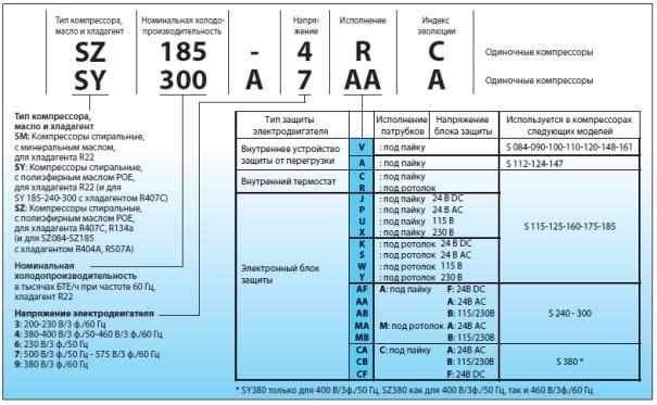 Расшифровка маркировки компрессоров для кондиционеров Danfoss